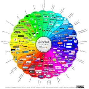 Soziale Netzwerke in der Übersicht von ethority